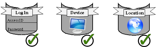 Log In Device Location